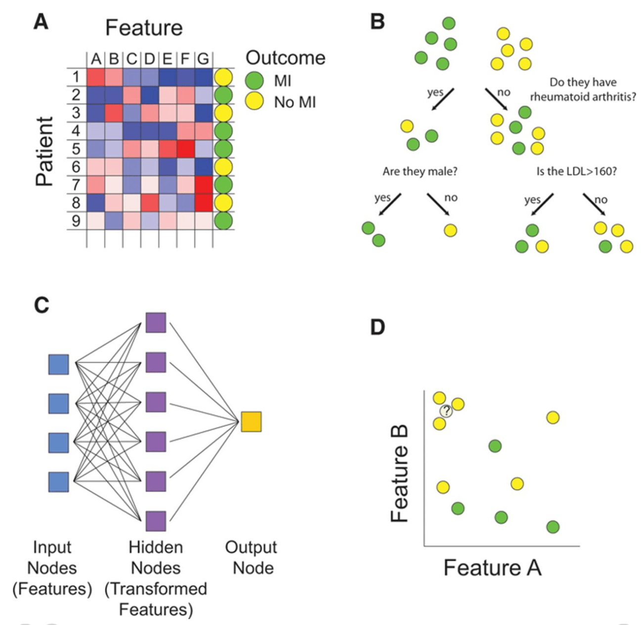 7 Applications of Machine Learning in Pharma and Medicine