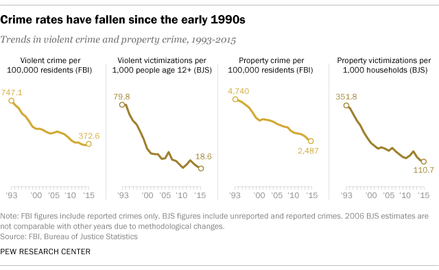 PEW Research crime reduction