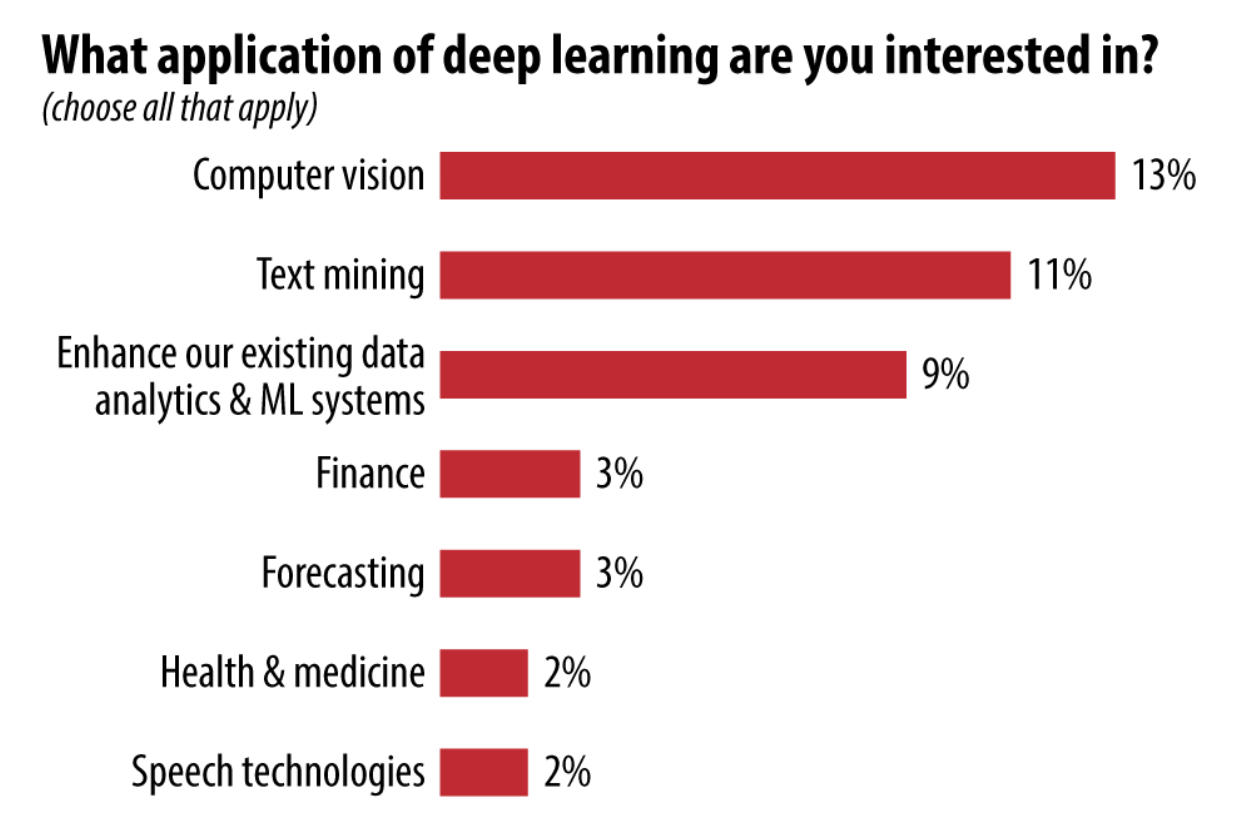 What Deep Learning Applications are you Interested in?